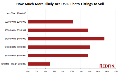 more-likely-to-sell-with-professional-photos